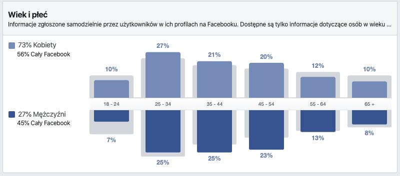 facebook wiek płeć